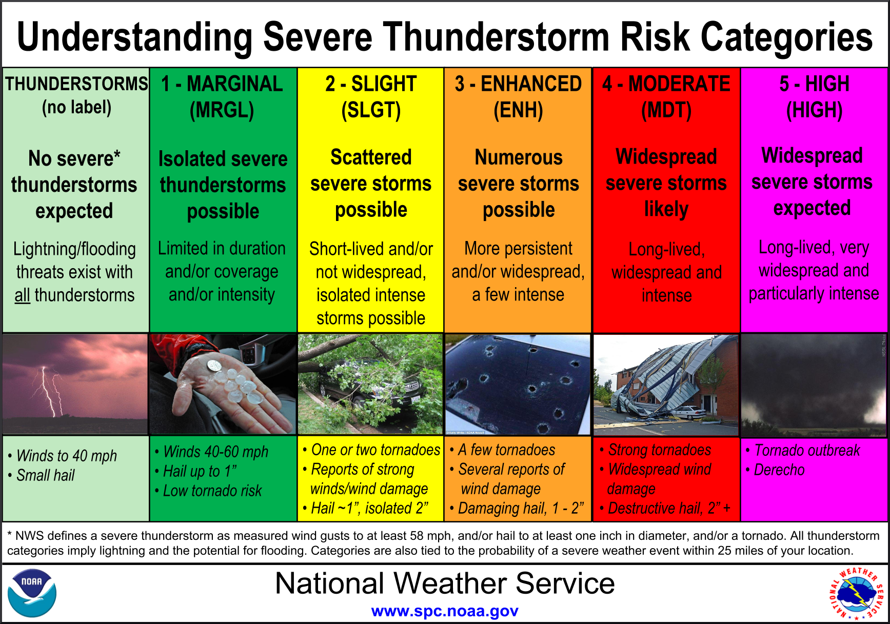 Severe Weather Risk Chart